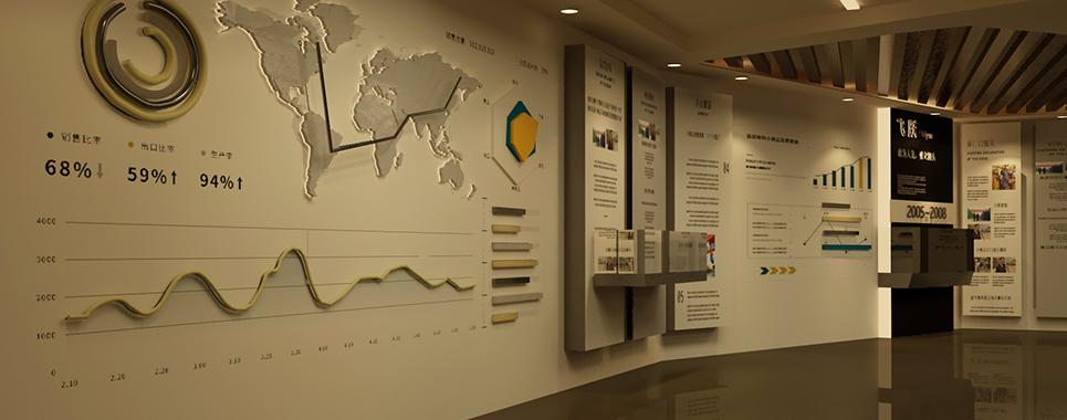 义乌海关发展历程展示厅